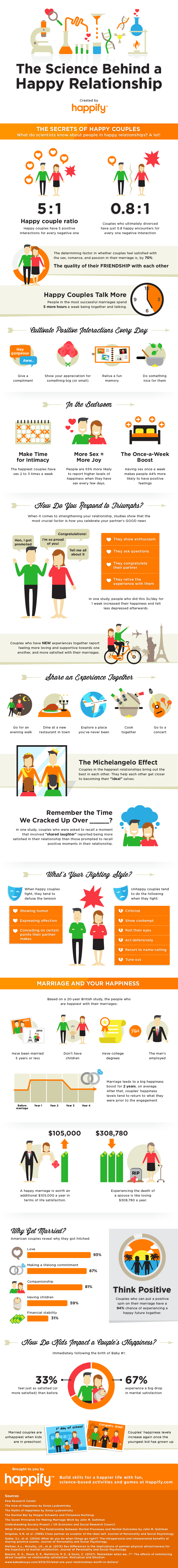 happy-relationship-infographic
