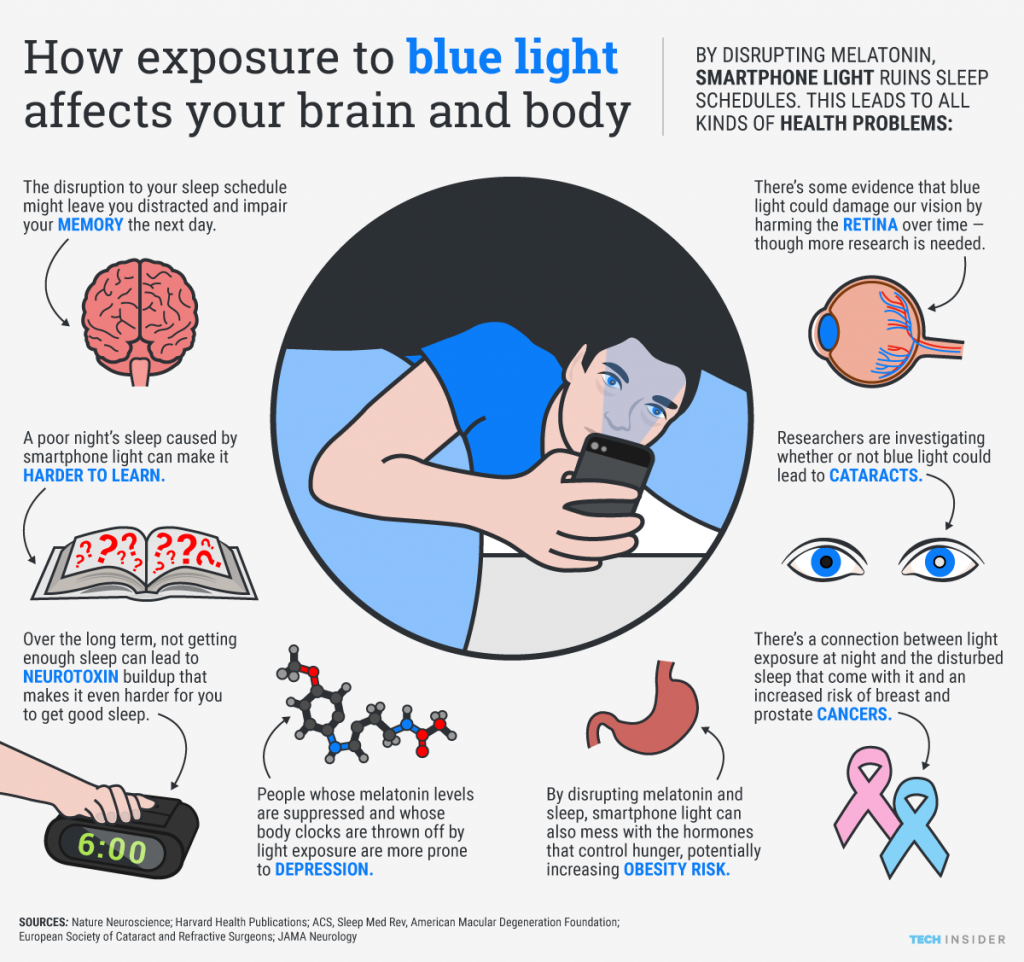 blue-light-cell-phones-infographic